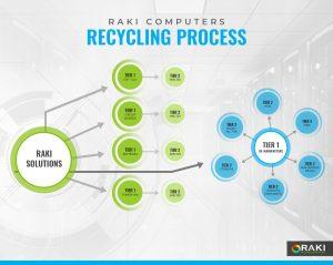 infographic depicting RAKI Electronics Recycling process