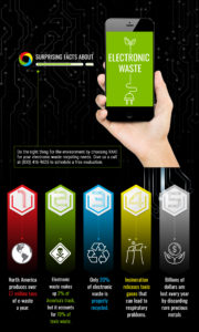 RAKI Electronics Recycling infographic showing e-waste recycling facts