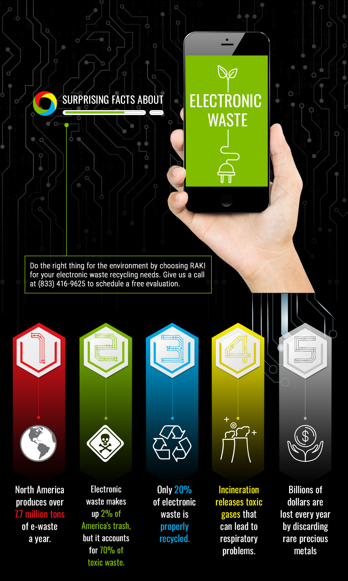 RAKI Electronics Recycling infographic showing e-waste recycling facts