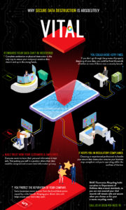 RAKI Electronics Recycling infographic showing importance of secure data destruction