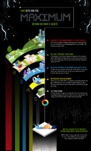 RAKI Electronics Recycling infographic depicting IT asset recycling
