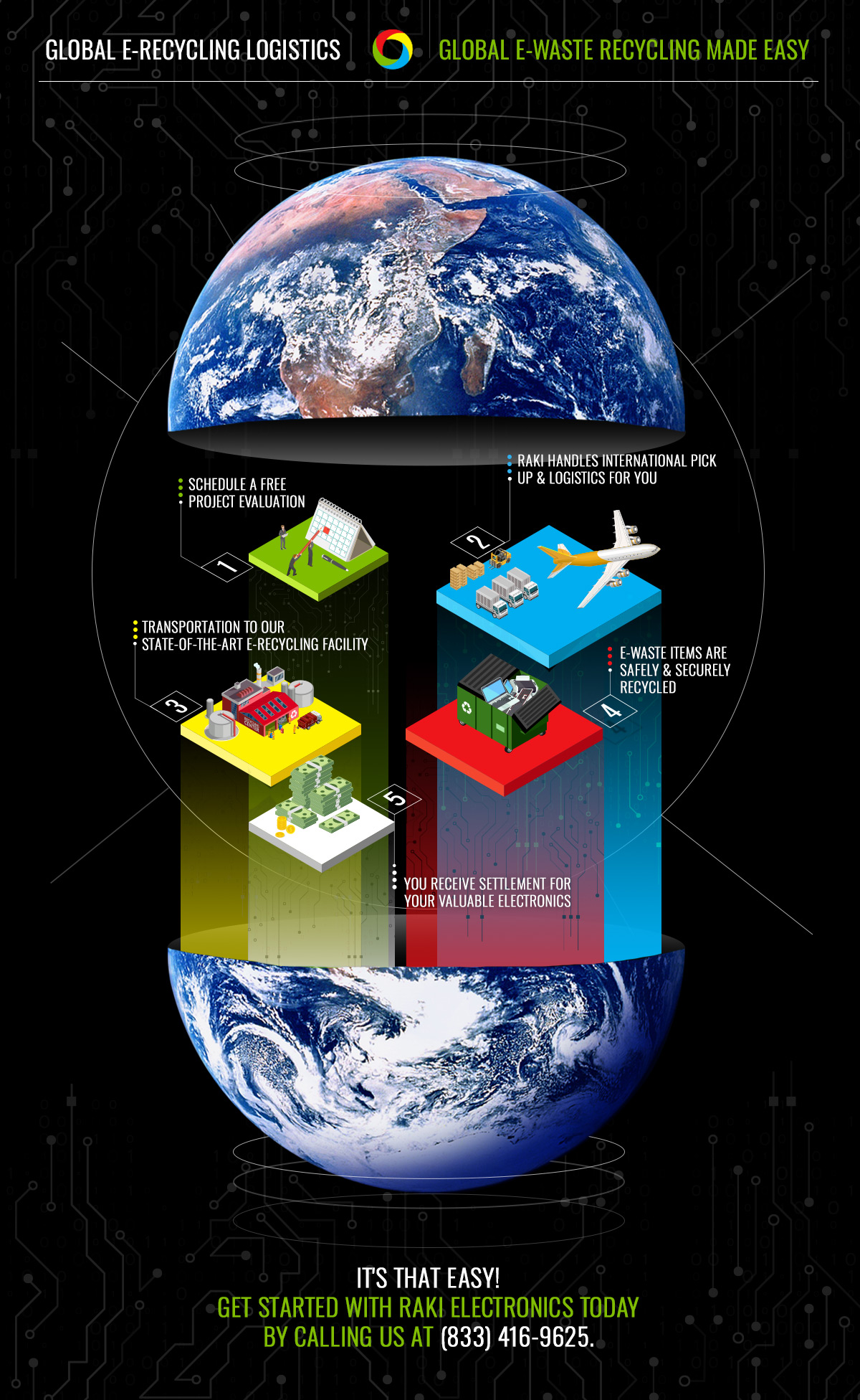 RAKI Electronics Recycling infographic depicting global e-waste recycling